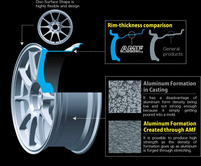 ディスク面形状はデザイン性豊富。【鋳造時のアルミ組織】鋳型に流し込まれるだけなので、アルミ組織の密度が低く強度の面でやや不利となります。【AMFで蜜になったアルミ組織】アルミを鍛えながら引き伸ばしているため組織の密度が上がり高強度の成型が可能になります。